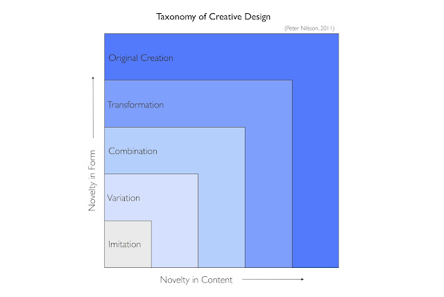 Creativity (3/6)