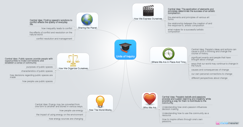 Sample Mind Map 2