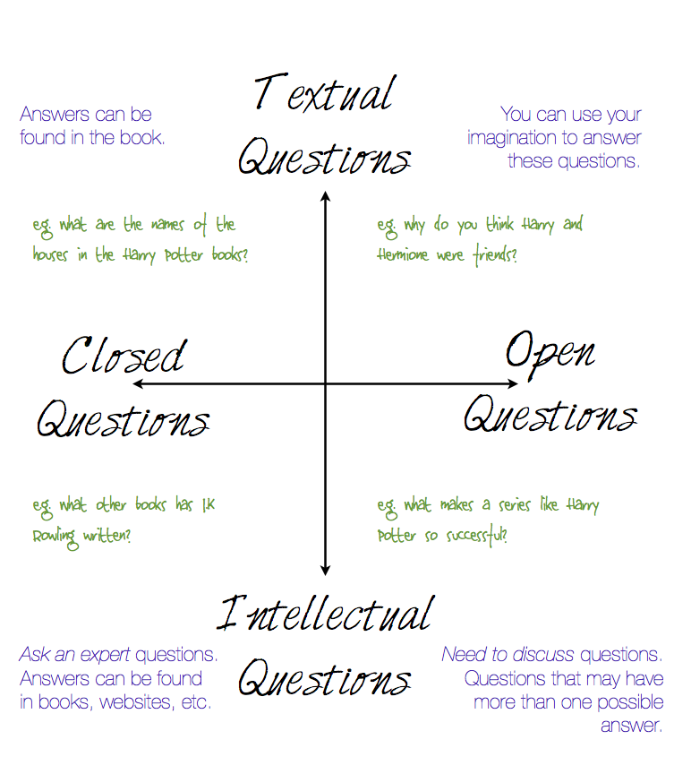 Question Quadrant