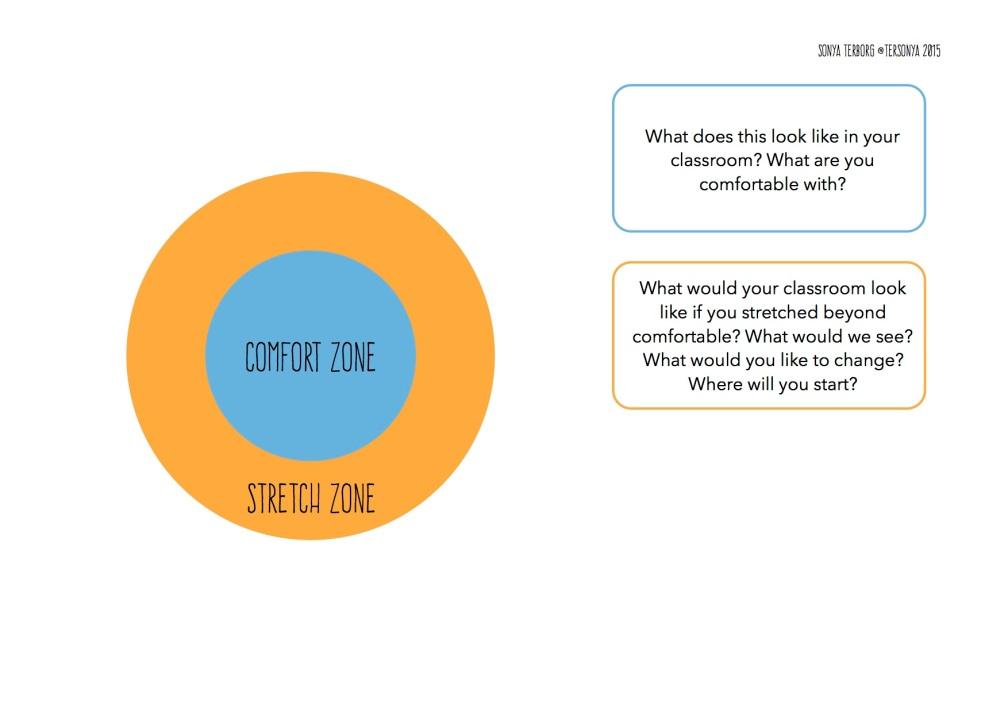 iPad Zones2