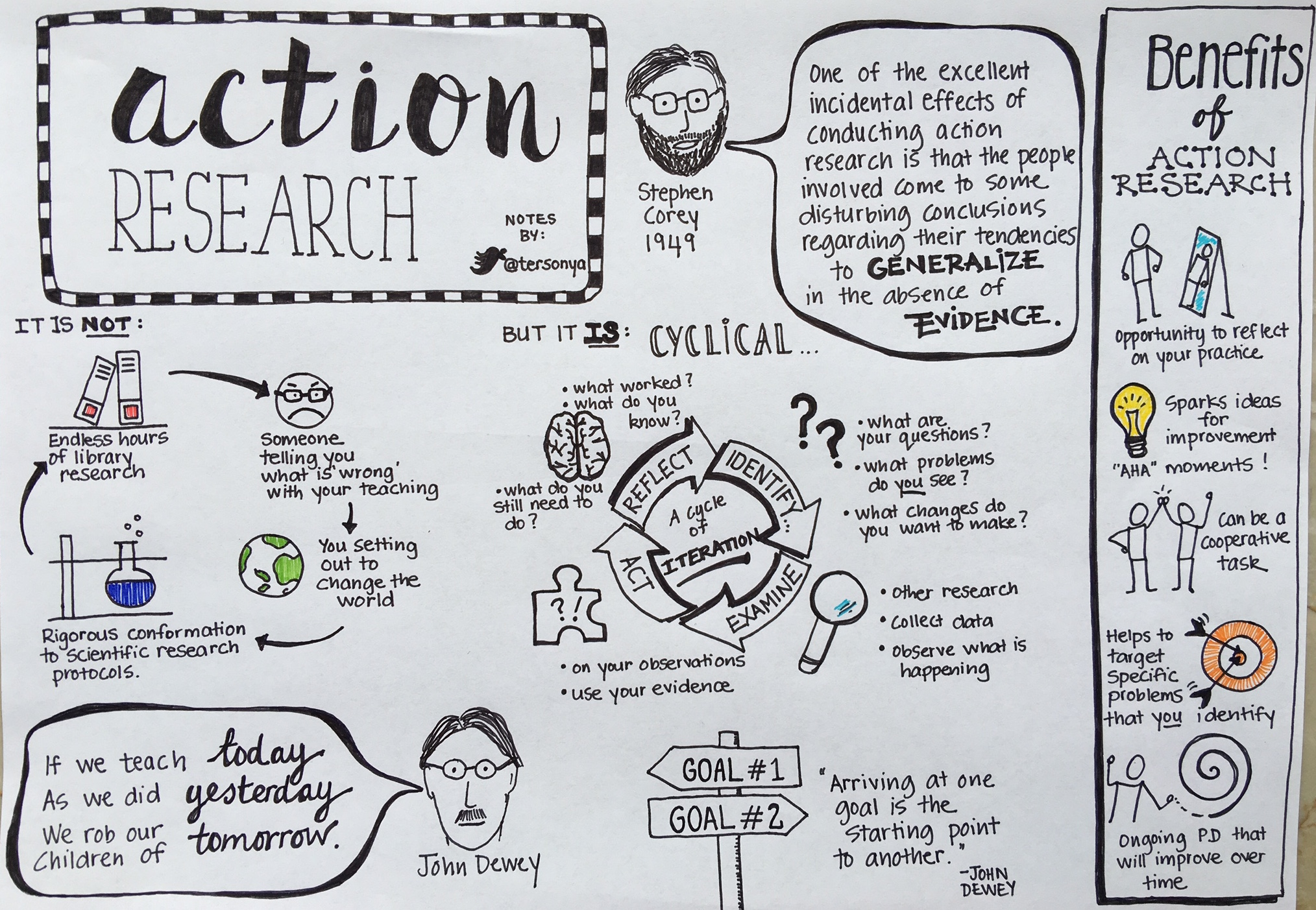Action Research Sonya Terborg