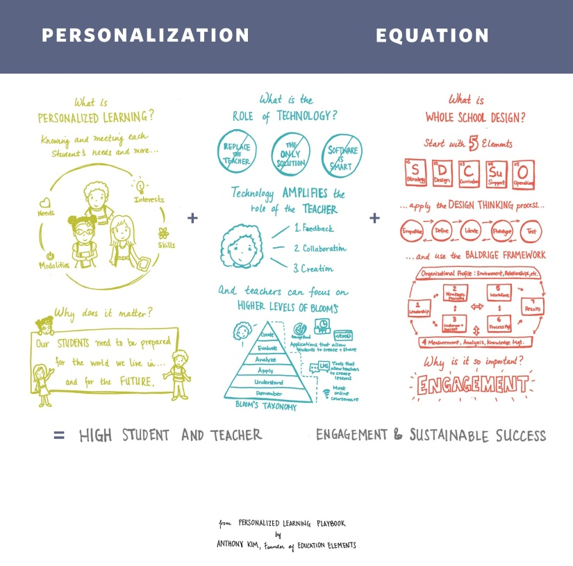 The_Personalization_Equation