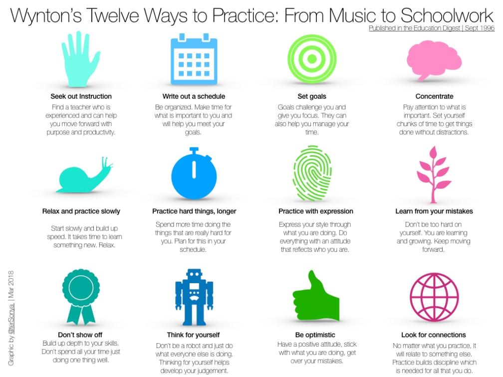 12 Ways to Practice.001